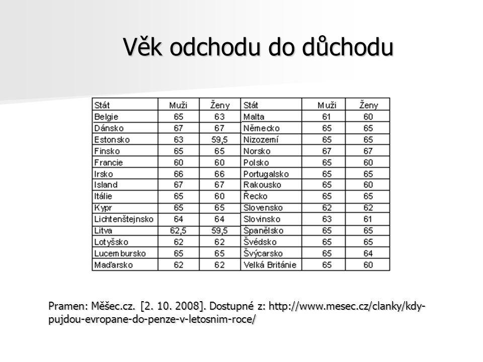 Věk odchodu do důchodu Pramen: Měšec.cz. [2. 10.